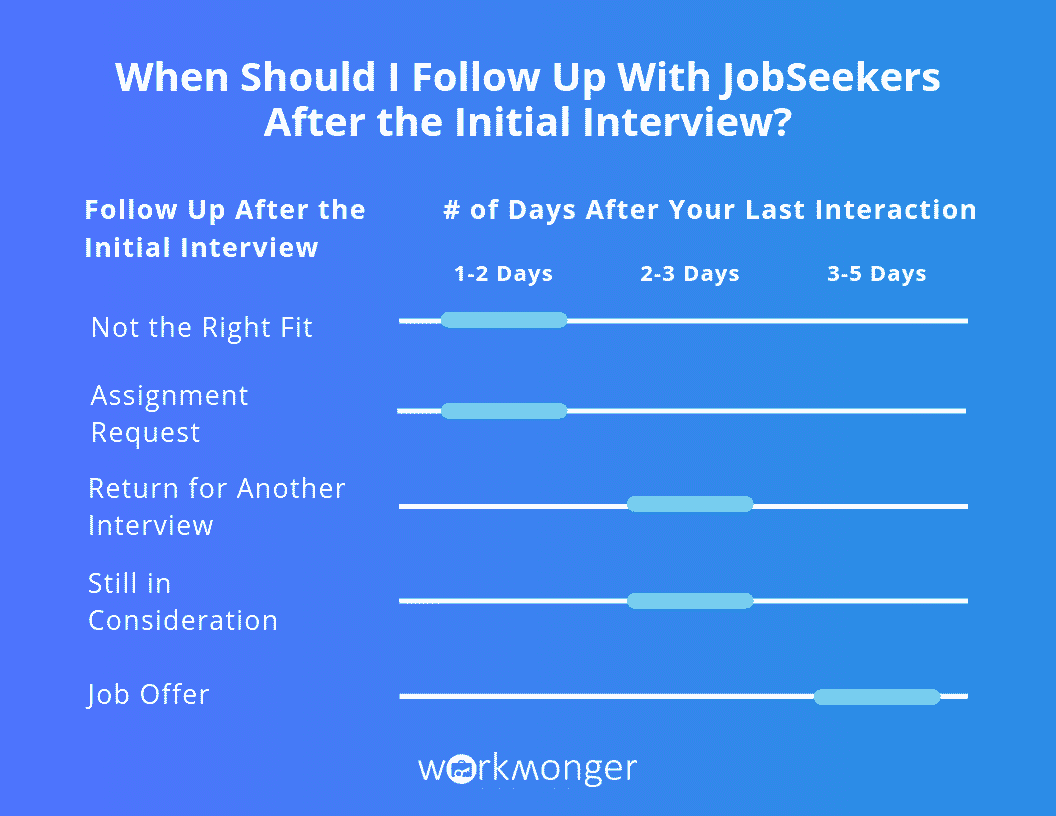 WorkMonger Education Employer Blog - 5 Critical Follow-Up Timelines for Hiring Managers- Employer Follow Up Timeframe