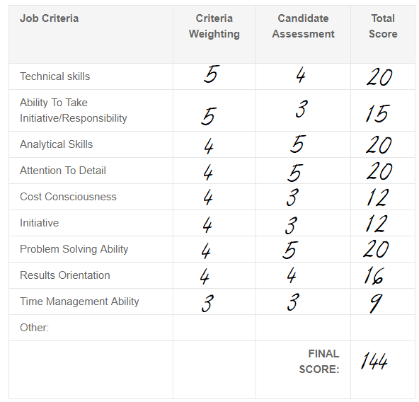 Example Interview Scorecard - Scorecards Filled Out